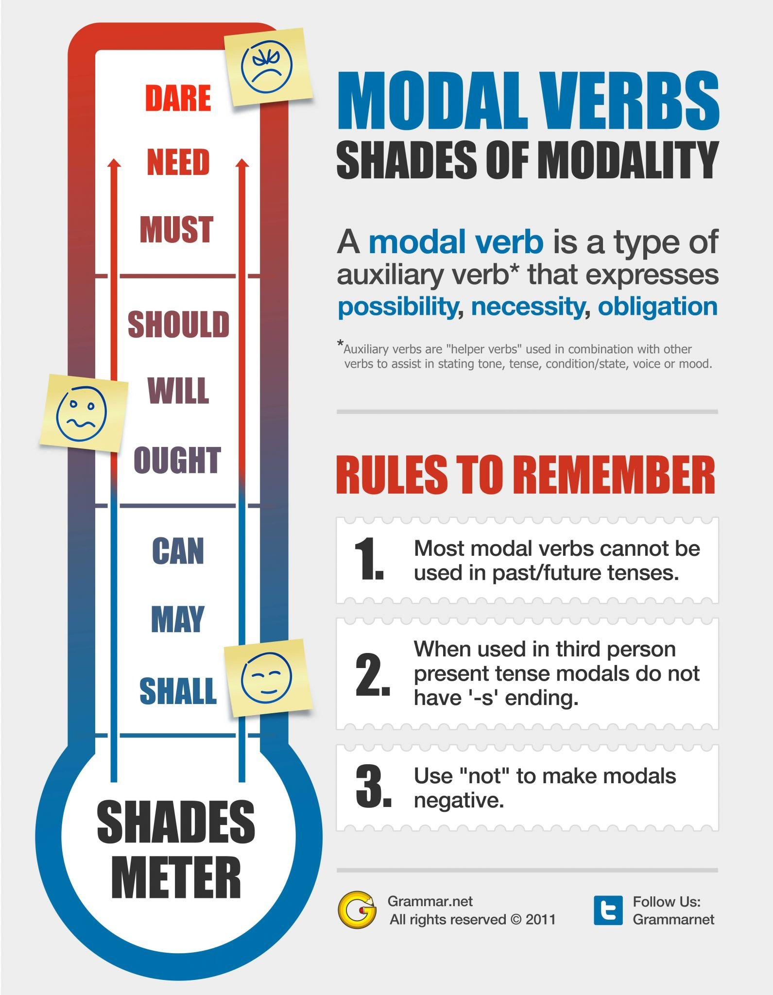 Modal Verbs Ks2 Worksheet or Wiki U Modal Verbs