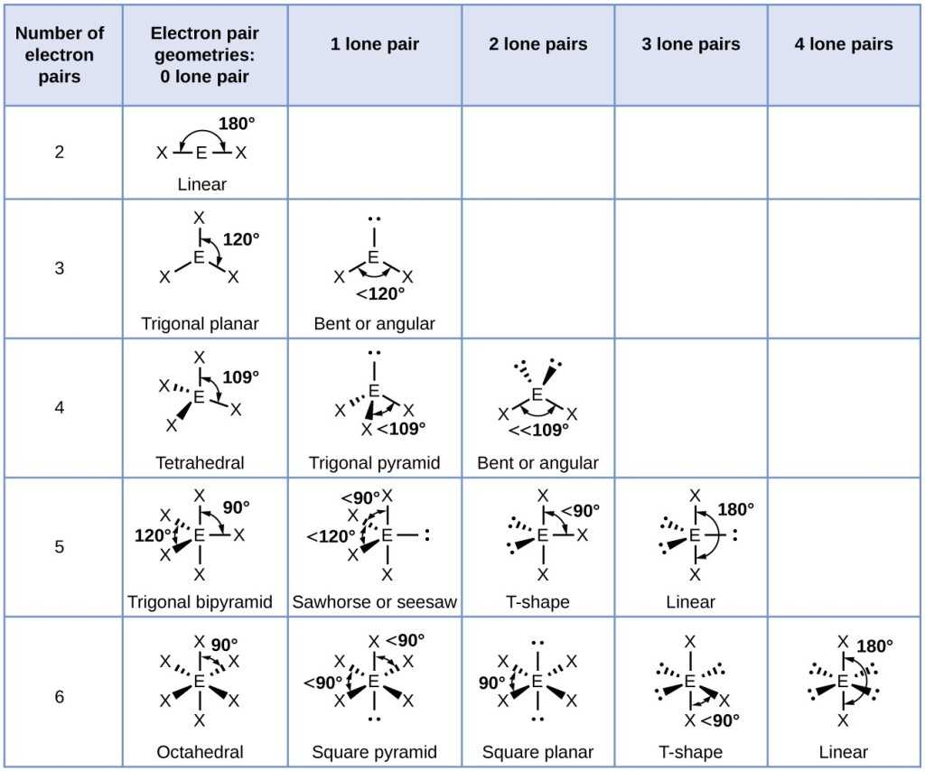 Naming Ionic Compounds Worksheet One as Well as Molecular Structure and Polarity