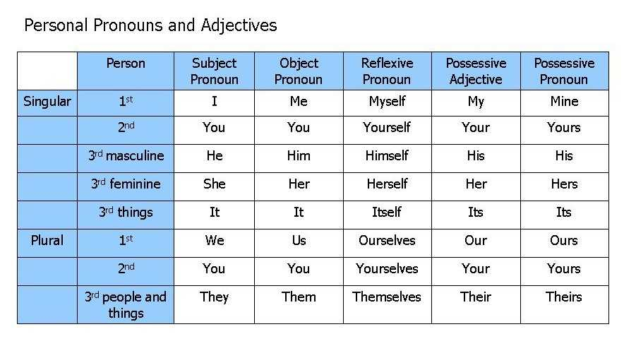 Pronoun Worksheets 3rd Grade and 3cursa 2 Unit 2 Object Pronouns