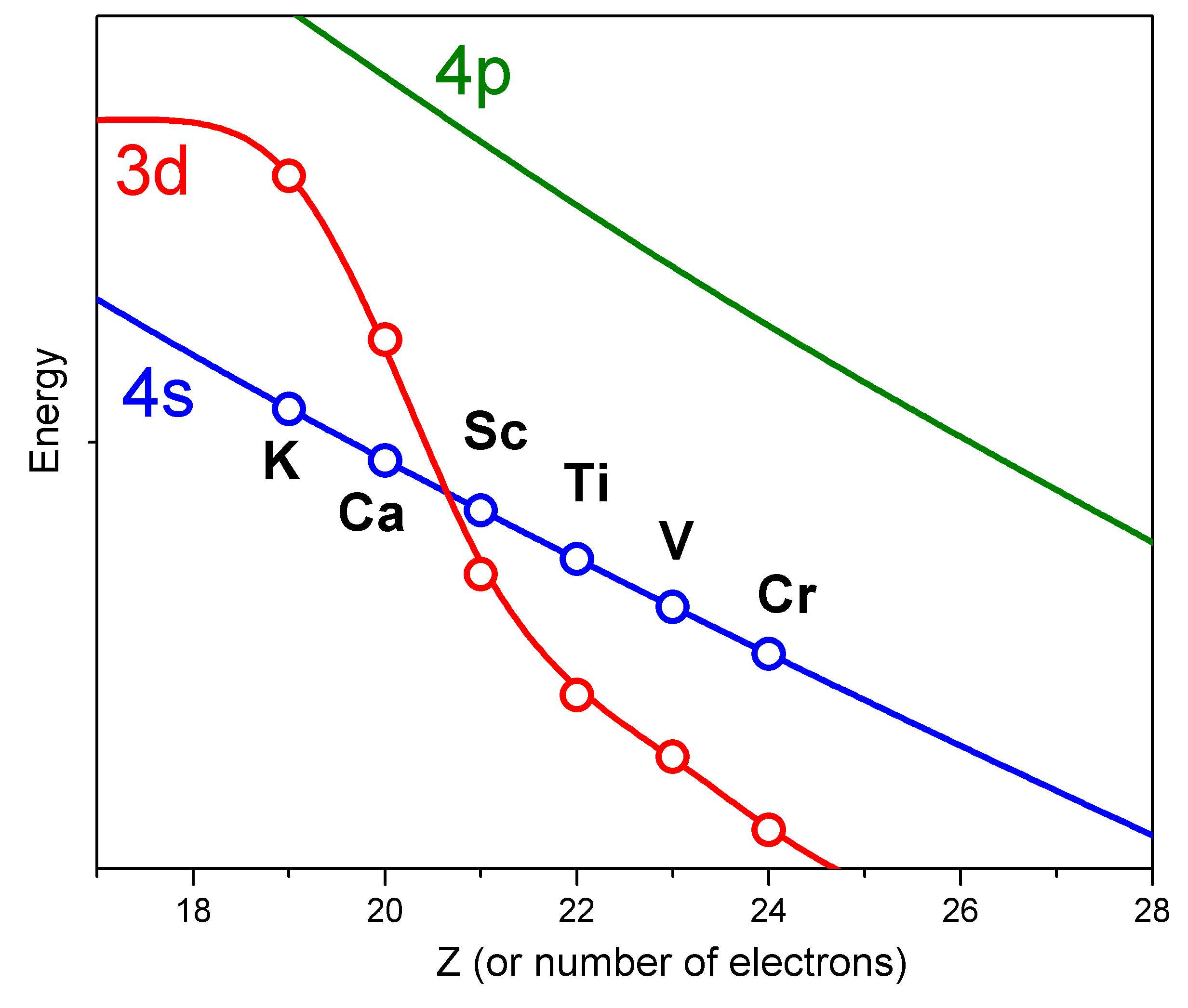 Quantum Numbers Practice Worksheet