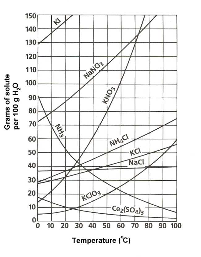 9 solubility Curve Practice Problems Worksheet 1 Answers