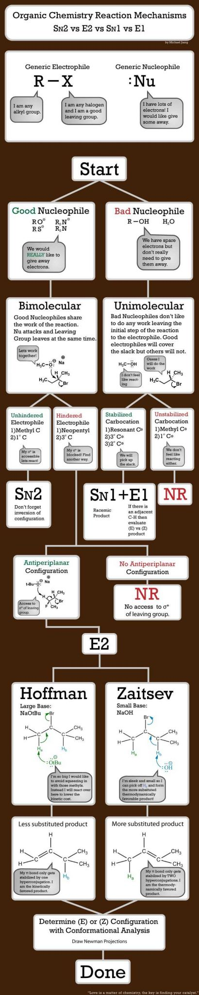 Types Of Chemical Reactions Worksheet Answers or 33 Best orgo Cheat Sheets Tutorials and Reference Material Images