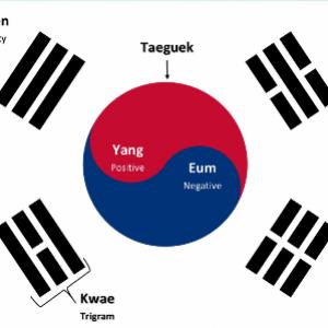 semestafakta-Korean flag