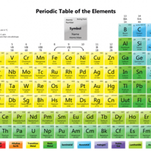 semestafakta-periodic-table-of-elements