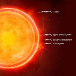 sun atmosphere2