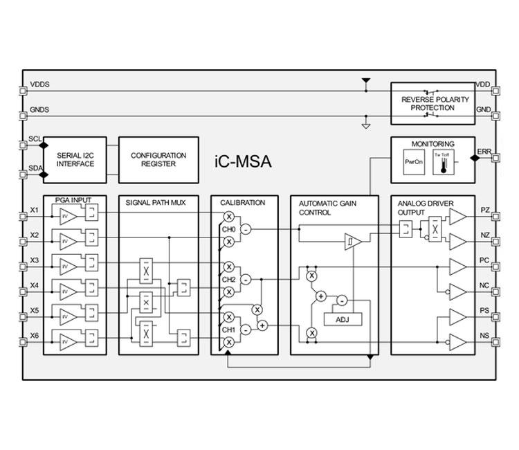 Semicom Visual Ltd  iCMSA SinCos Signal Conditioner