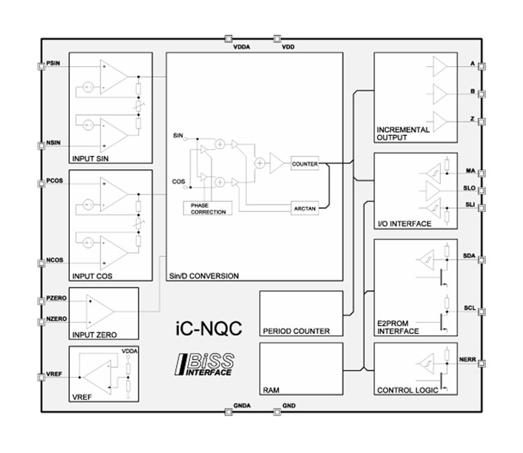 Semicom Visual Ltd  iCNQC SinDConverter