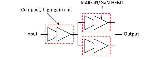 Fujitsu develops GaN power amplifier with record output