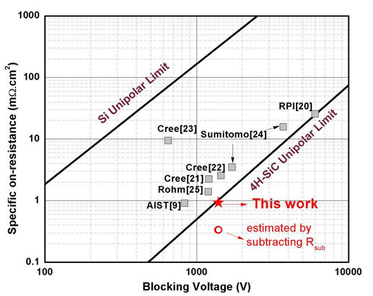 what is the value of knee voltage of silicon diode