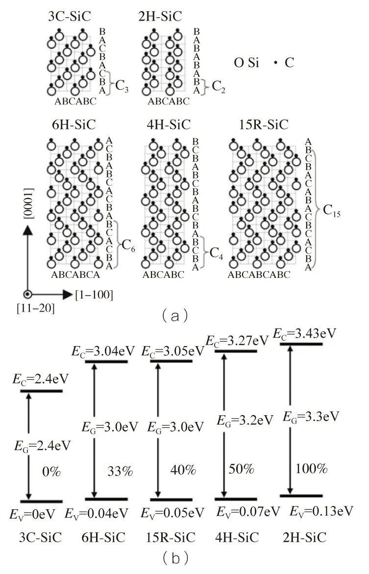 寬禁帶半導體材料SiC和GaN 的研究現狀 - 電子元件 - 半導體行業觀察