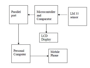 Java Based Fire Alarm System | Computer Science Project Topics