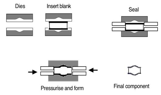 MECHANICAL ENGINEERING SEMINAR WORLD: Hydroforming Techniques