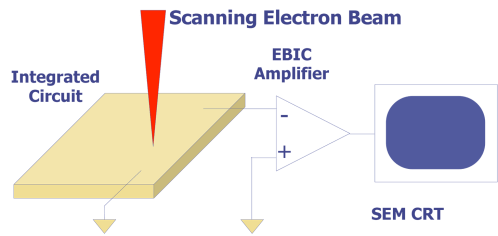 small resolution of amplification configuration for electron beam induced current ebic