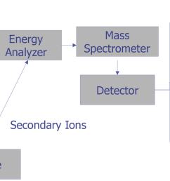 secondary ion mass spectrometry [ 1456 x 686 Pixel ]