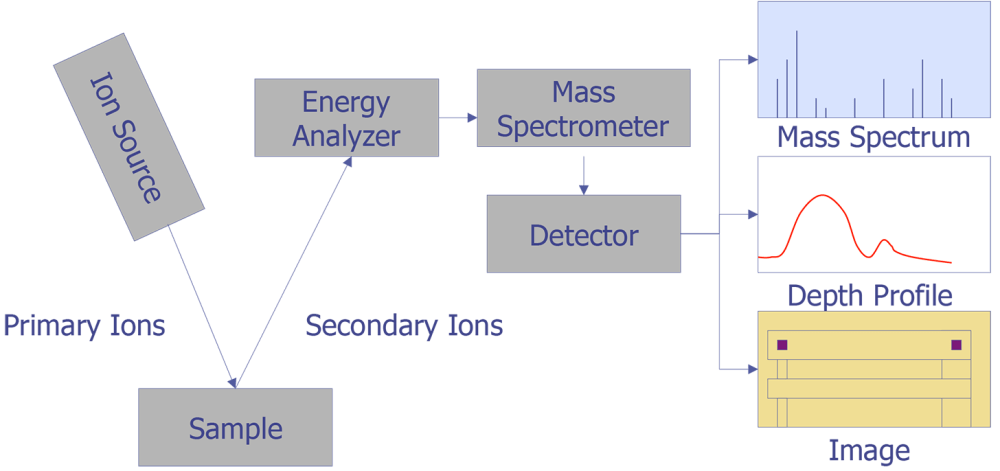 medium resolution of secondary ion mass spectrometry
