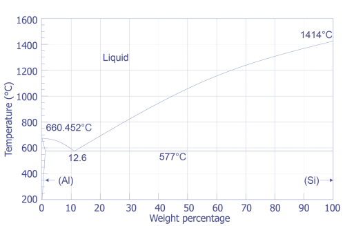 small resolution of gold silicon phase diagram wiring diagram gold silicon phase diagram