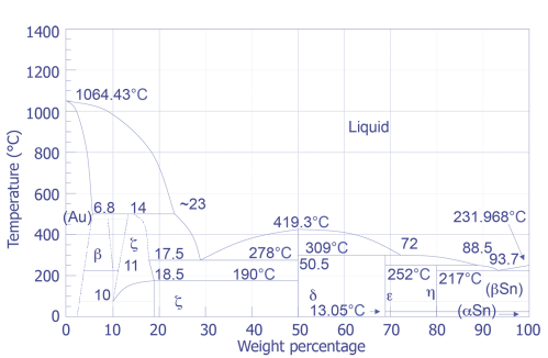 small resolution of gold tin phase diagram