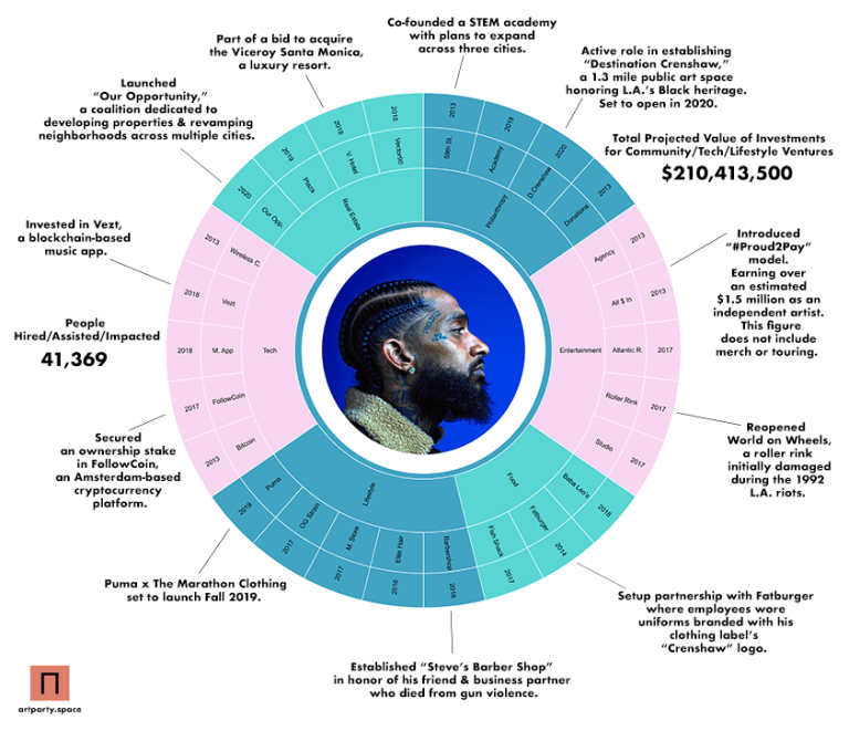 Nipsey Hussle and a Distribution of Wealth