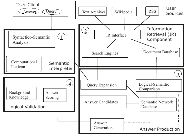 Introduction to SEMPRIA Search: The Meaning-oriented