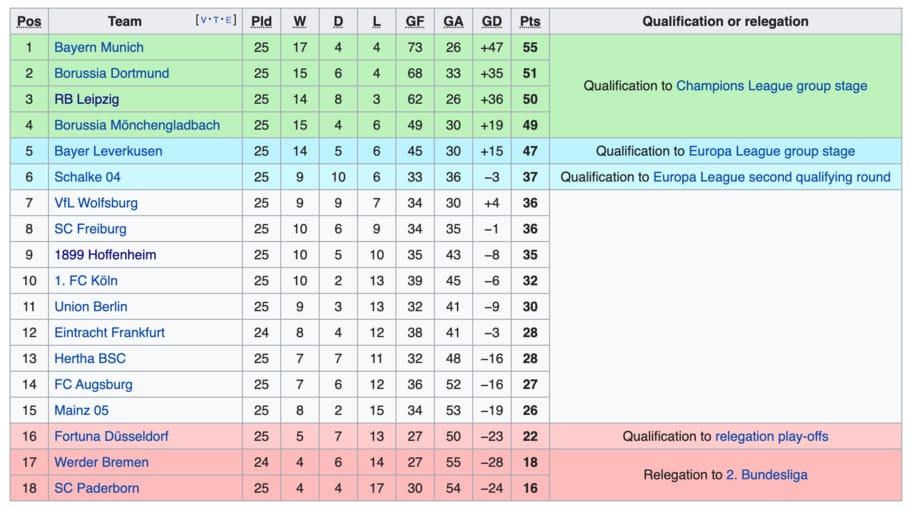 Bundesliga Pertimbang Tamatkan Musim 2019/2020 Terus Tanpa ...