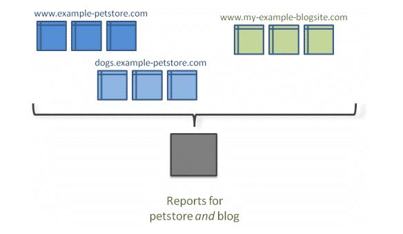 cross-domain tracking for microsites