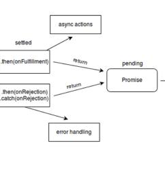 wrg 6653 process flow diagram using javascript process flow diagram using javascript [ 1546 x 685 Pixel ]