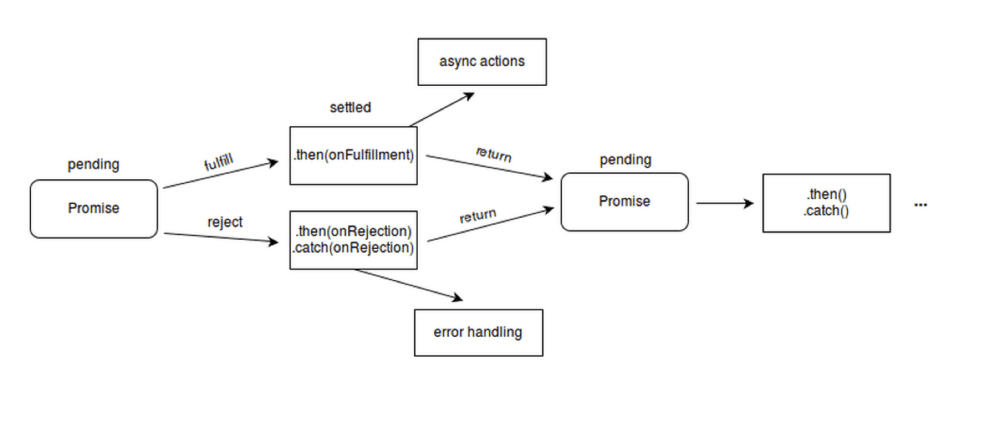 medium resolution of wrg 6653 process flow diagram using javascript process flow diagram using javascript