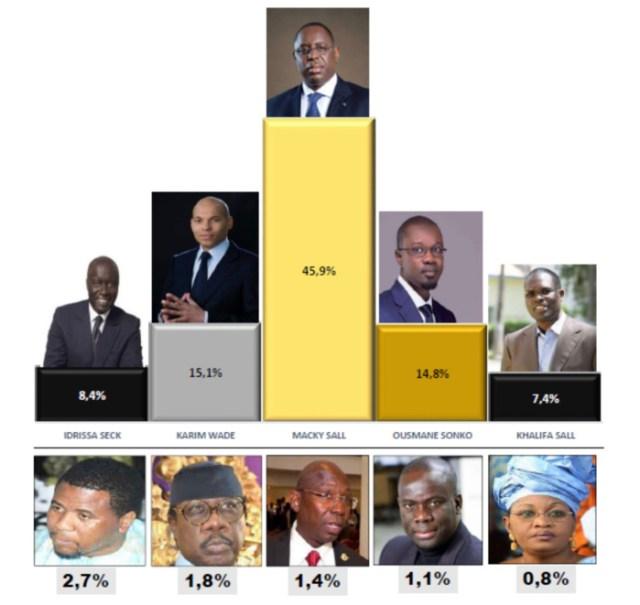 Présidentielle 2019 : Macky devant, Khalifa Sall, Karim Wade, Idrissa Seck et Ousmane Sonko au coude-à-coude (SONDAGE)