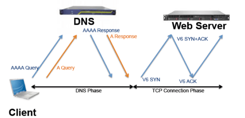 DNS Latency and Performance Test Tools