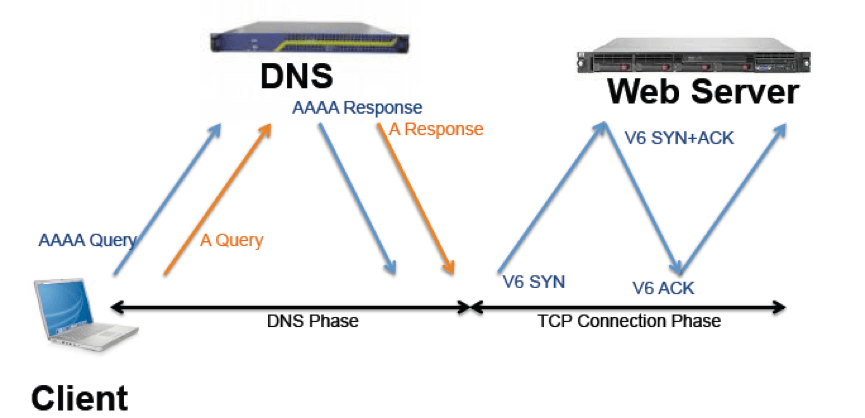DNS Latency and Performance Test Tools - SENKI on