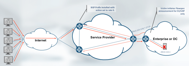 FlowSpec - Using BGP for Rapid DOS Response