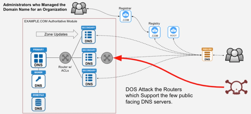 DNS is Under Attack - the Miscreant's Offensive Playbook with a Defensive Counter