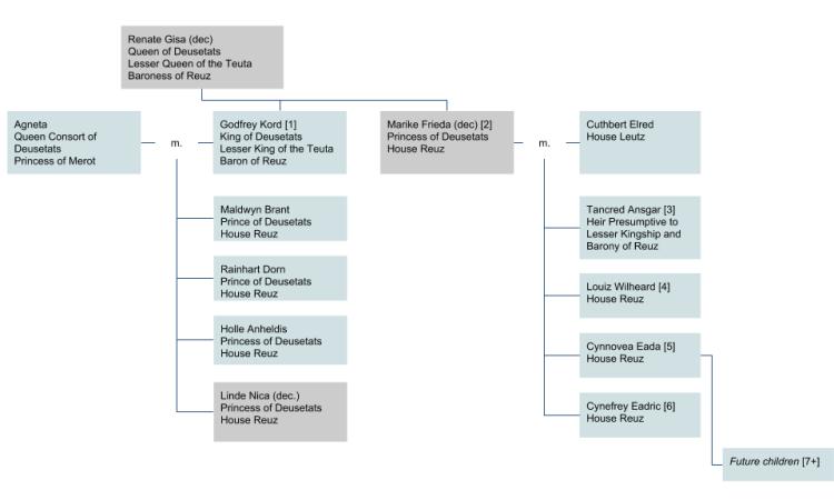 Deusetats family tree (2)