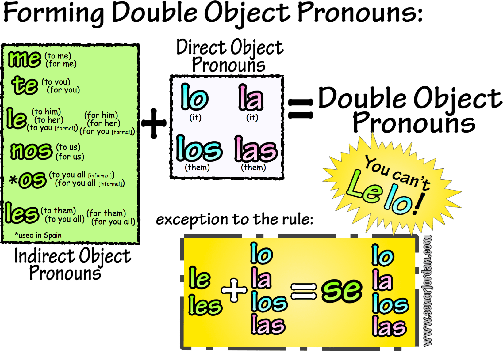 Double Object Pronouns Tutorial