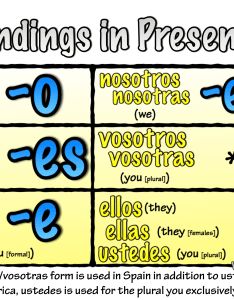 Er verbs present tense song also senor jordan   spanish videos blog archive rh senorjordan