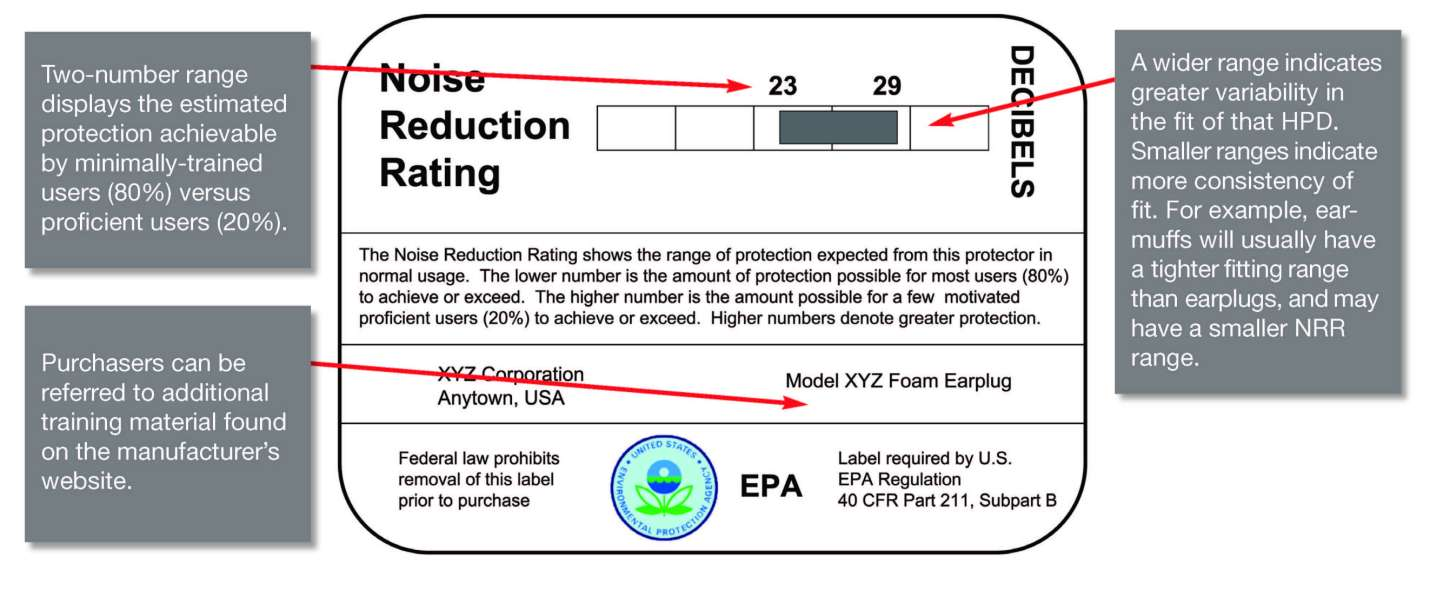 Noise Reduction Rating (NRR): A Beginner's Guide