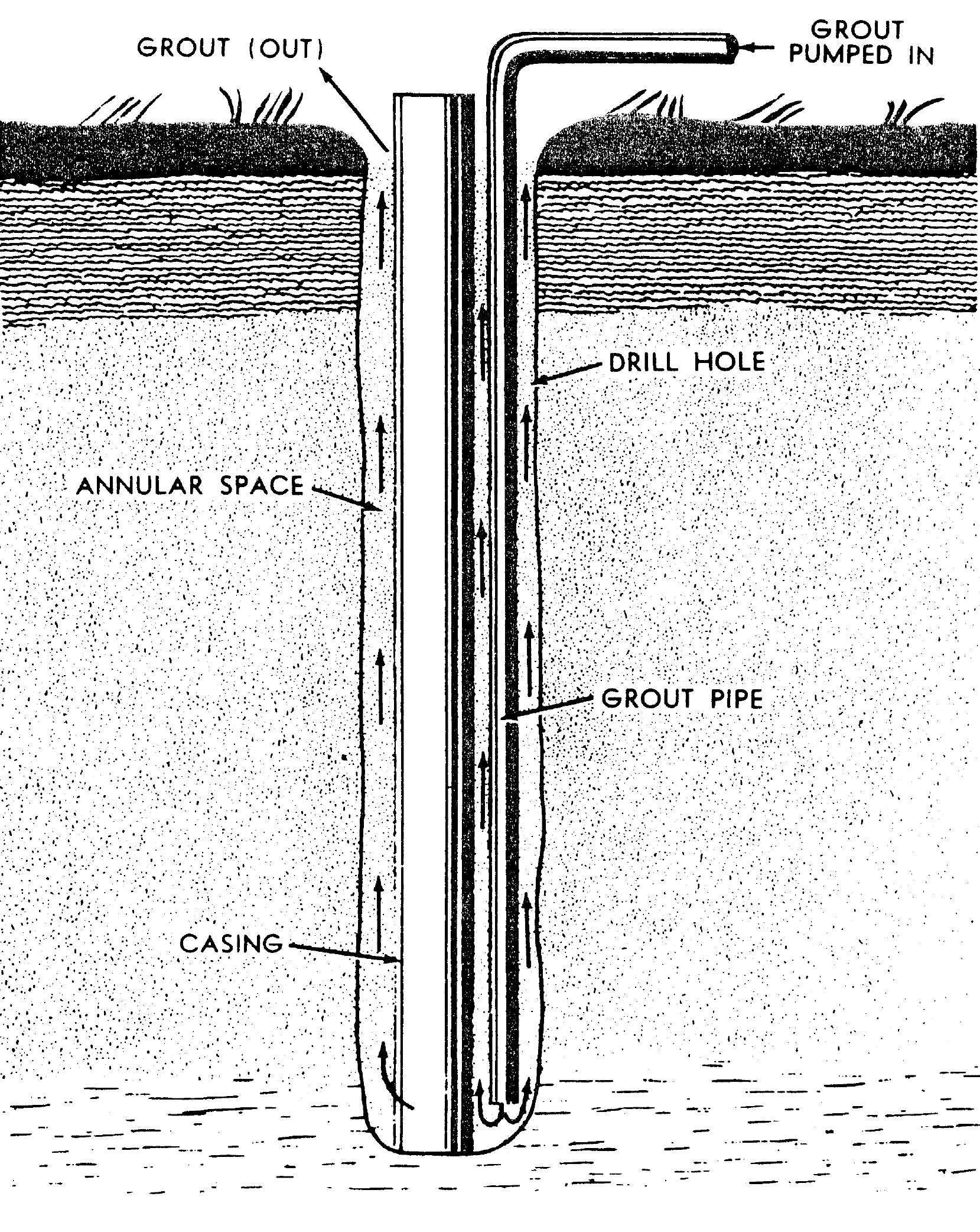 hight resolution of  of the casing until it reaches ground surface please note that not every county in pennsylvania requires pressure grouting view well grouting diagram
