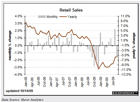 Retail Sales Stronger Than Expected? But What About The