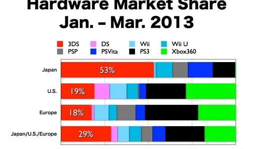 Spelformat och marknadsandelar i världen, 1:a kvartalet 2013