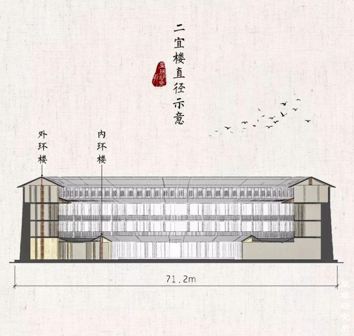 Fujian Tulou Section