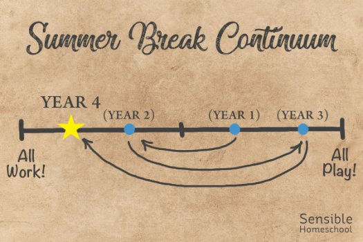 """Summer Break Continuum showing Year 4 towards """"All Work"""" end of diagram"""