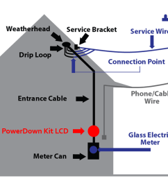 here is a diagram of where the non invasive current sensor clips onto the feed line of the house s power system the non invasive current sensor is  [ 1269 x 877 Pixel ]