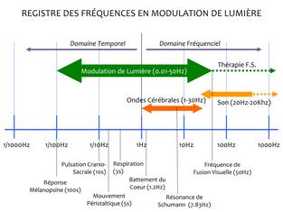 Fréquences en modulation de lumière