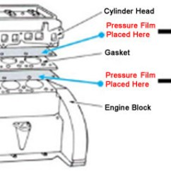 Chevy 2 Engine Diagram Posterior Cervical Lymph Nodes Gasket Interface Bolted Joint And Measure Fig Example Usage Of Fujifilm Prescale Film Placed Across An Head
