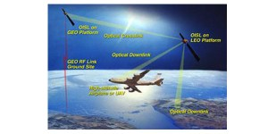 Tracking FS Lasers Using SWIR & InGaAs | Sensors Unlimited