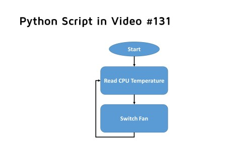 small resolution of the python script has two tasks it has to be started at boot i described how this can be done in a earlier blog and in video 131