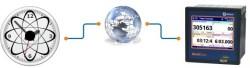 Synchronization with internet time server
