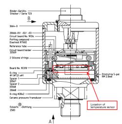 position of the temperature sensor LEO Record Capo
