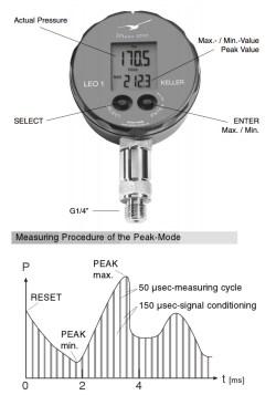 LEO1 Peak mode