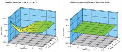 Digital Compensation 3D Error Mapping